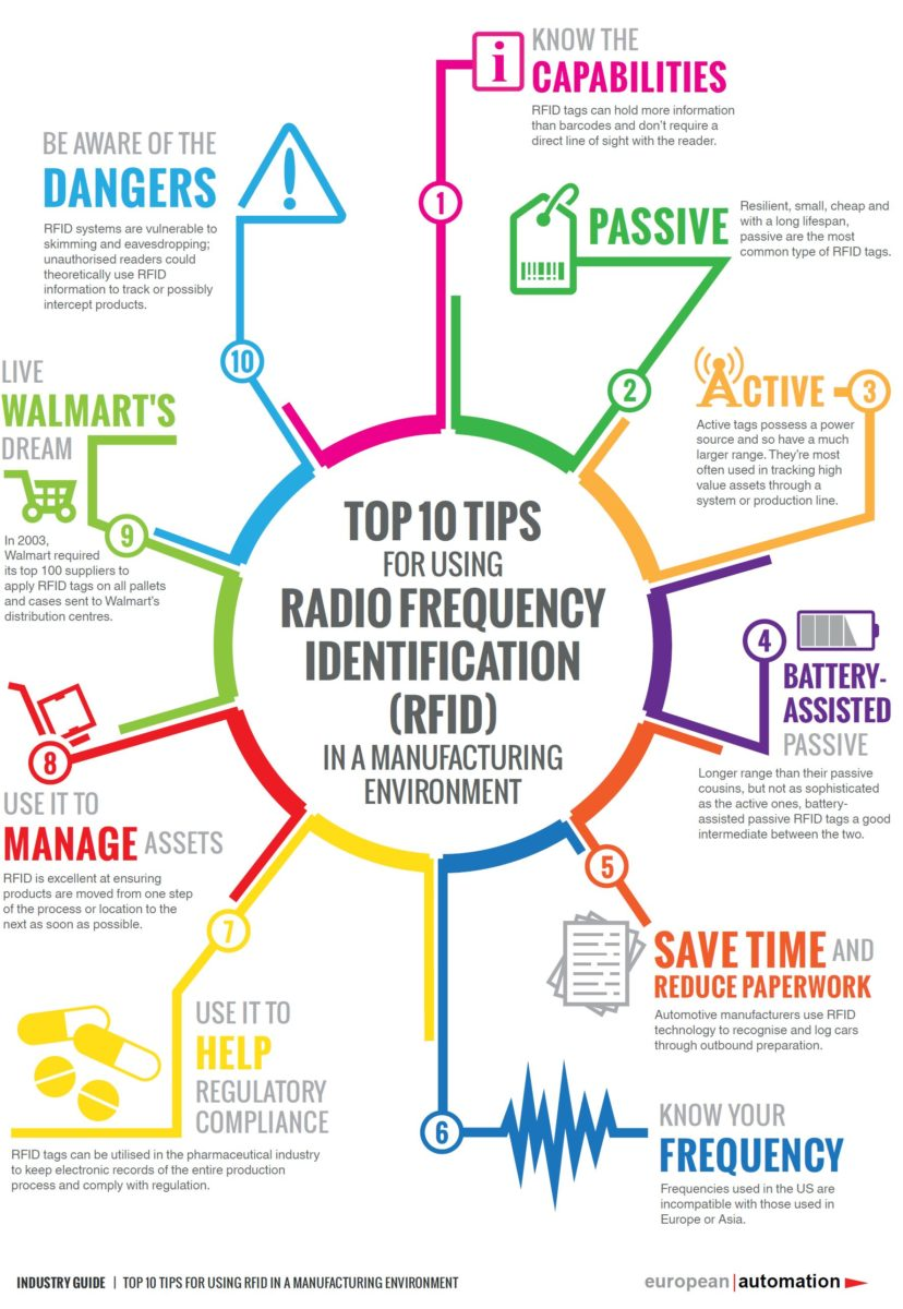 Basics | RFID sg